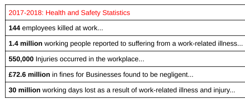 Health and Safety Statistics 2017-2018